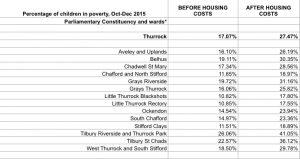 poverty-thurrock