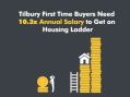 Blogspot: Tilbury first time buyers need 10.3x annual salary to get on Housing Ladder