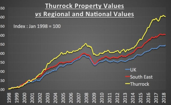 The Thurrock and South Ockendon Property Blog