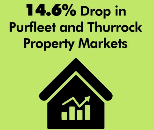 Blogspot: Large drop in Purfleet and Thurrock property markets