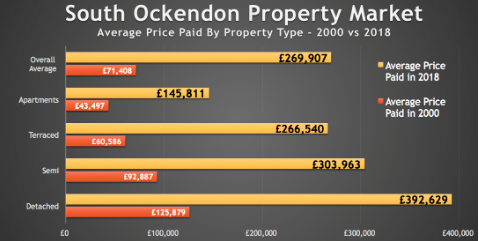The Thurrock Property Blog: Profit for South Ockendon homeowners