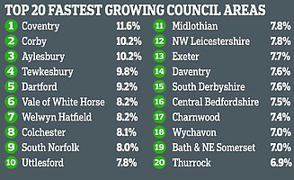 Thurrock's population one of the fastest growing in the country
