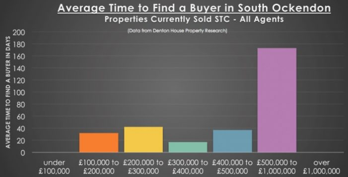 Thirty-six days to sell a property in South Ockendon