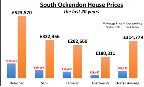 Blogspot: A long term look at South Ockendon property market